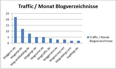 Traffic Blogverzeichnisse