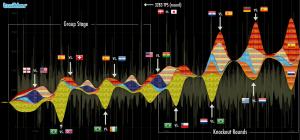 Fußball WM der Herren 2010 bei Twitter