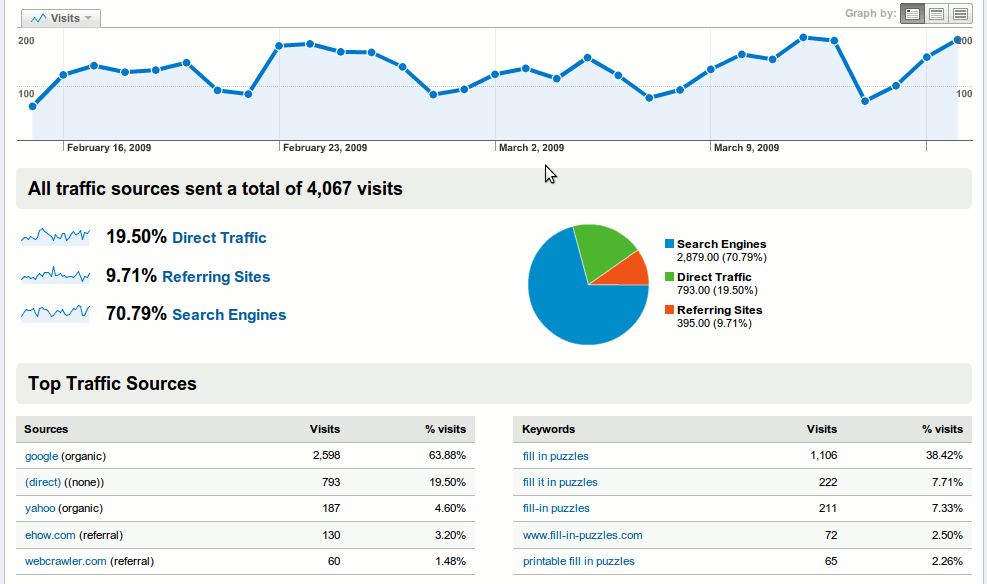 google-analytics-traffic-sources_large