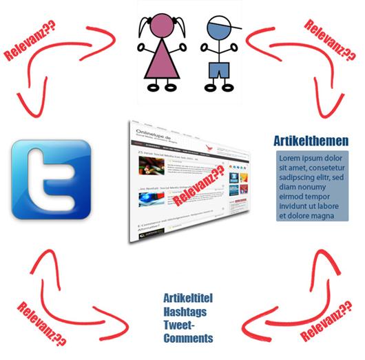 Relevanz Social Media