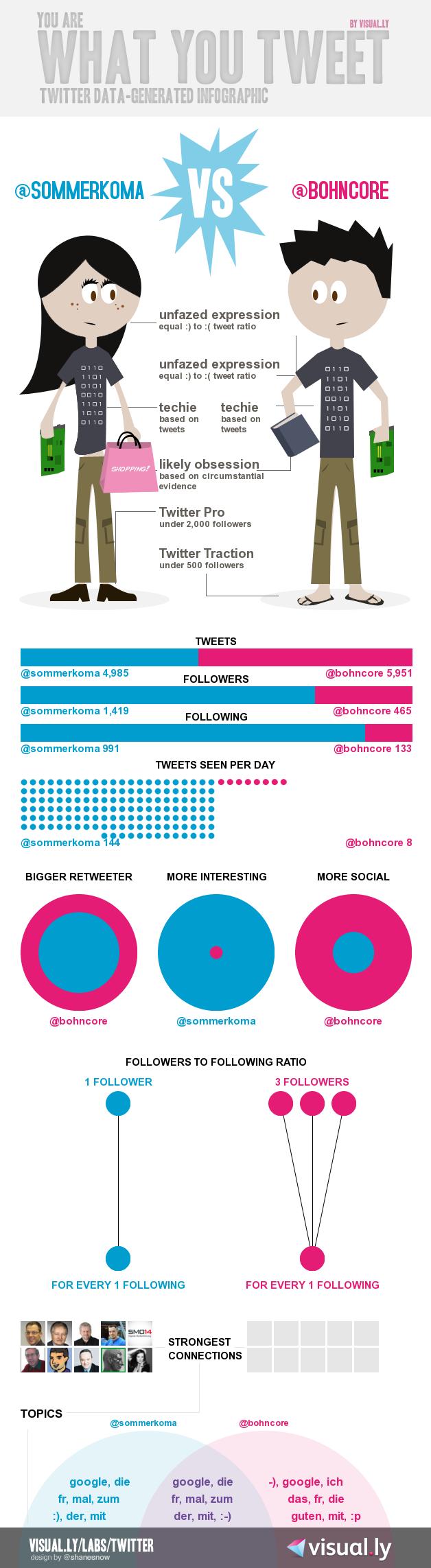 Twitter Infografik Vergleich