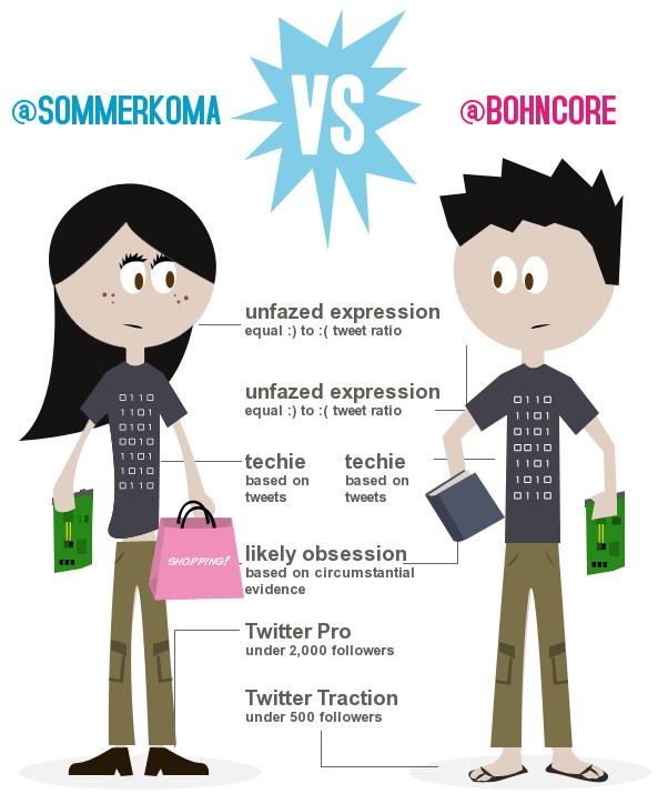 Twitter Infografik selbst erstellen