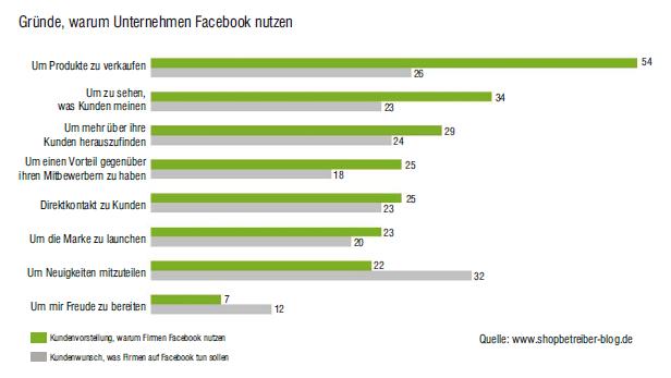 Warum Unternehmen Facebook nutzen
