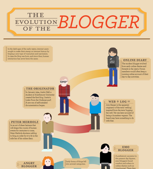 Die Evolution der Blogger