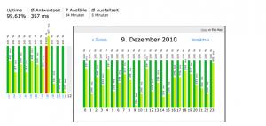 Website Monitoring - Statistiken