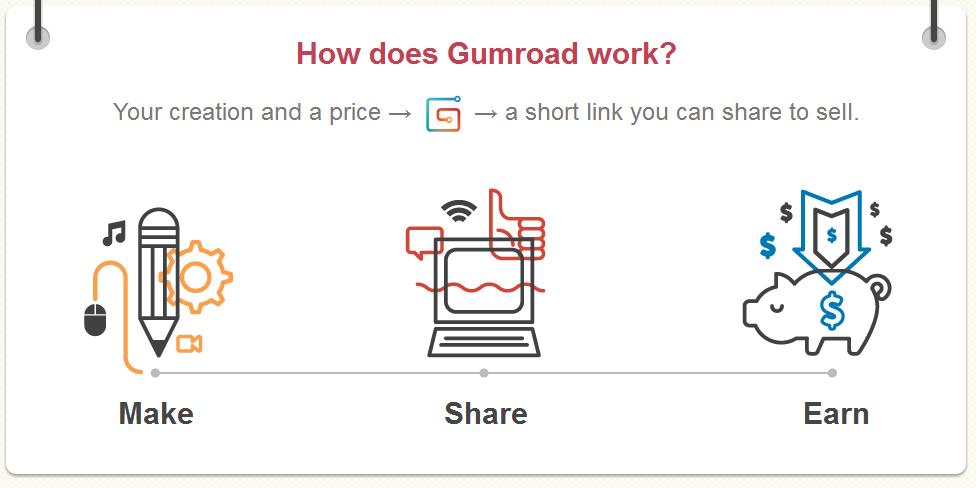 Gumroad - Make Share Earn
