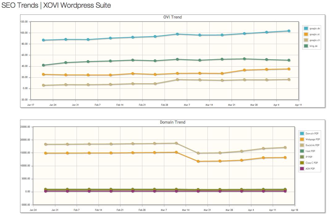 XOVI Wordpress Suite 2