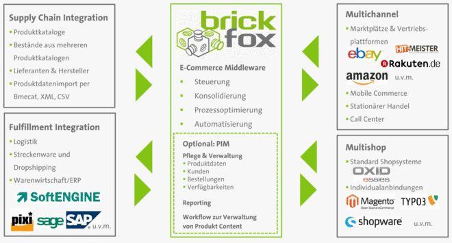 brickfox - funktionen