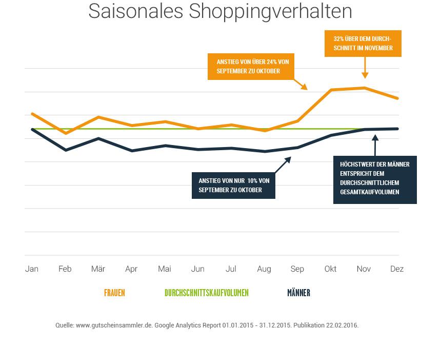 151103-infografik-shoppingverhaltenq3-r00