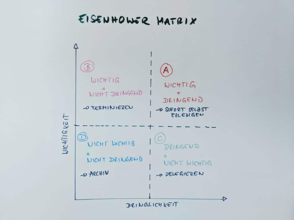 Eisenhower Matrix / Eisenhower Prinzip